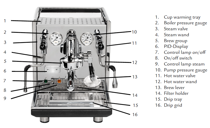 ECM Synchronika espresso machine: User Manual and machine diagram